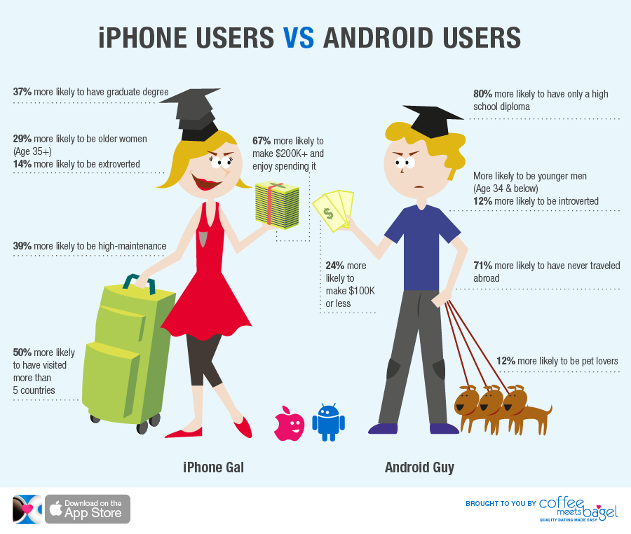 iphone users vs android users